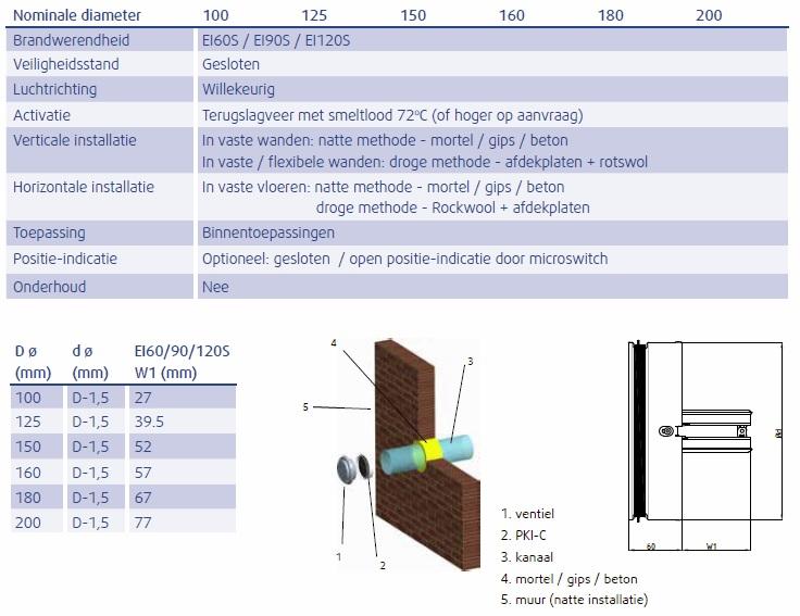 beschrijving SEAC Vlinderklep